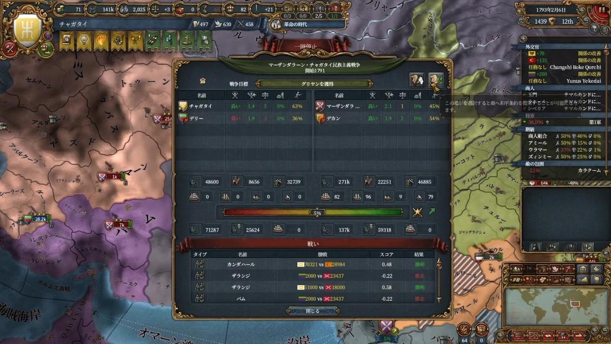 マーザンダラーン戦の戦力比