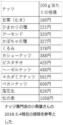 二人目妊活でおすすめしたいナッツ総合ランキングのデータ元で小島屋の2018年5月4日時点での価格を参考に相場一覧としたもの。