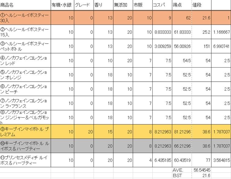 伊藤園のルイボスティー11商品妊活おすすめ度得点表。