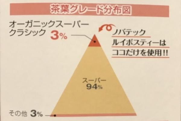 ノバテックのグレード表。最高等級の茶葉を使用したルイボスティーです。成分がたっぷりなので妊活中におすすめ。