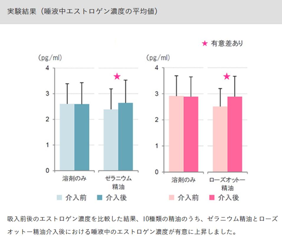 アロマサイエンス研究所によるエストロゲン濃度に変化があったアロマはゼラニウムとローズオットー。妊活におすすめ。