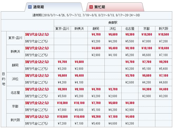 【ぷらっとこだま】新幹線で最も安く行ける方法