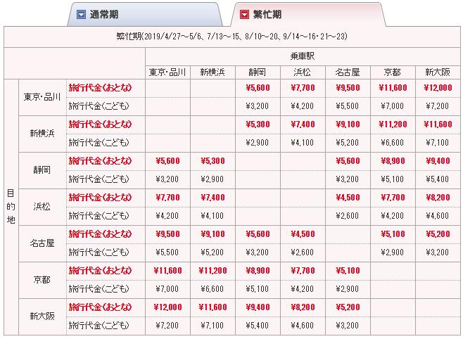 【ぷらっとこだま】新幹線で最も安く行ける方法2