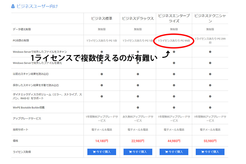 MiniTool ビジネスユーザー向けライセンス