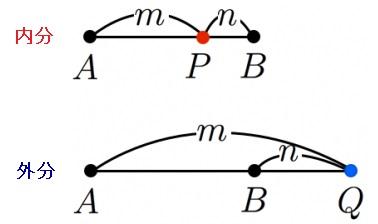 15.三角形の内外の点と線と内分・外分 - 空・殻・核 (くうからかく)
