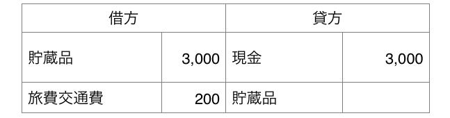 3/1 3,000 円分の電子マネーを現金で購入し、そのうち 200 円分を交通費で使用した