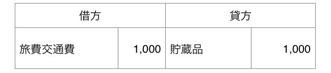 5/1 1,000 円分の交通費を電子マネーから支払った