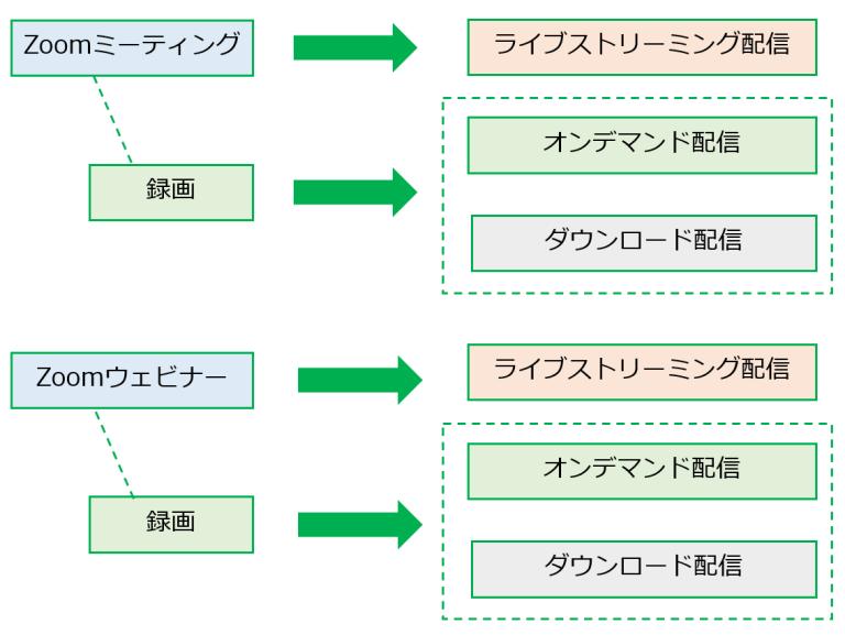ZOOM動画配信イメージ図