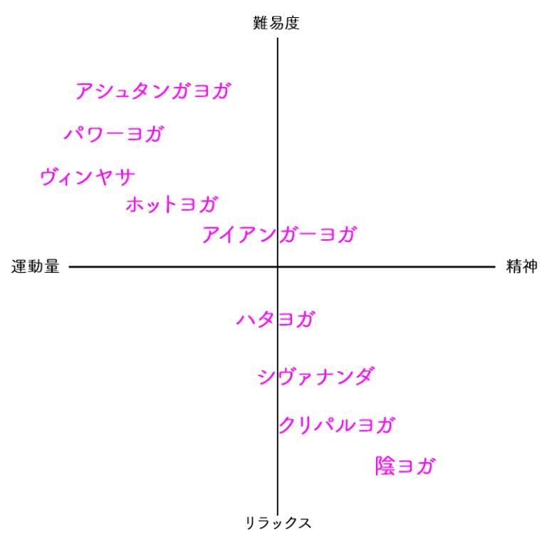 ヨガの種類 図解