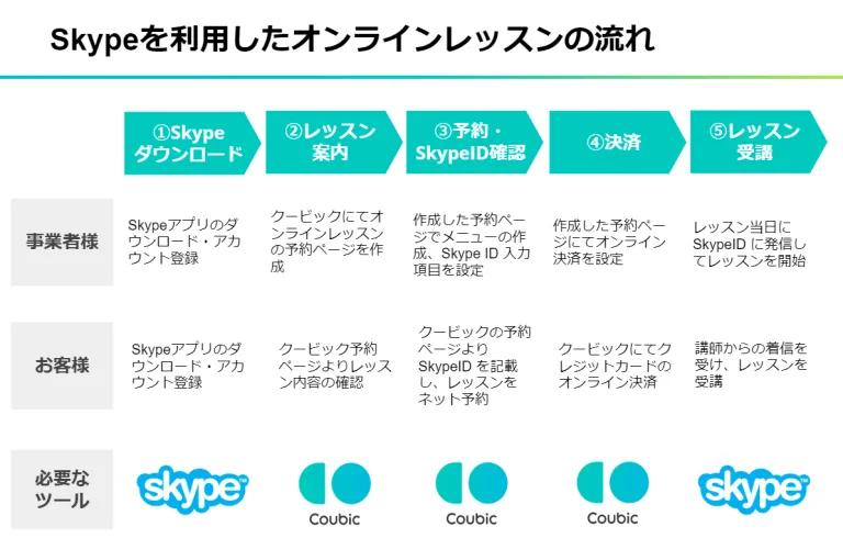 Skypeを使用したオンラインレッスンの流れ