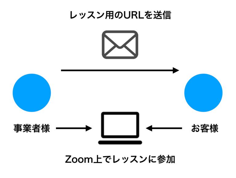 Zoomでオンラインレッスンを行う際のイメージ図