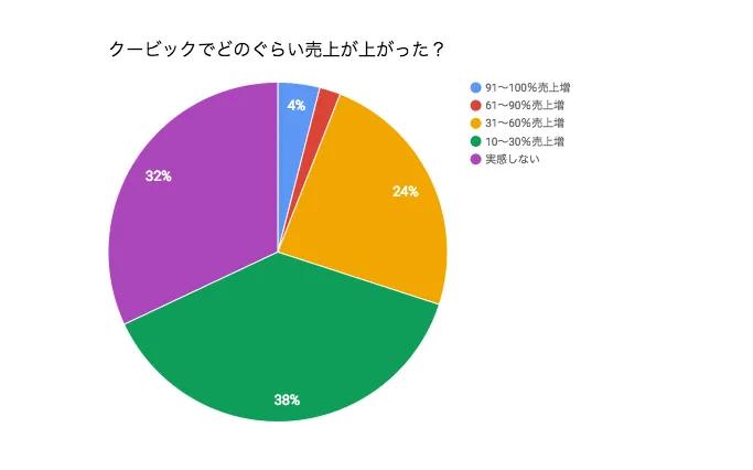 2017年予約システムに関するアンケート調査結果
