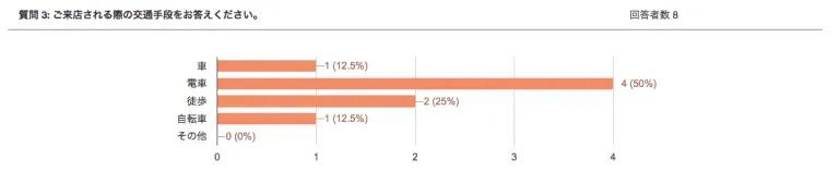 集計結果イメージ1