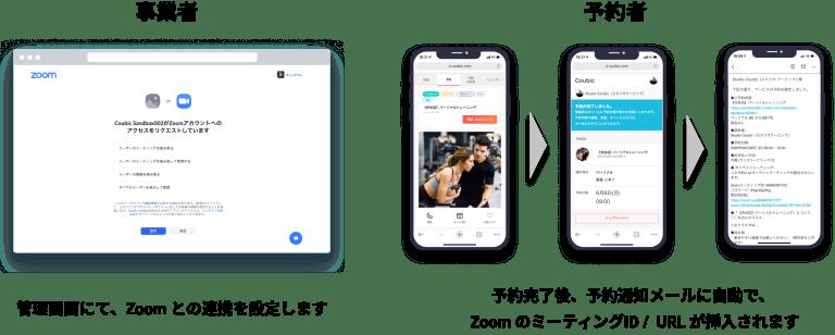 予約・決済システム クービック、Zoom 連携のイメージ