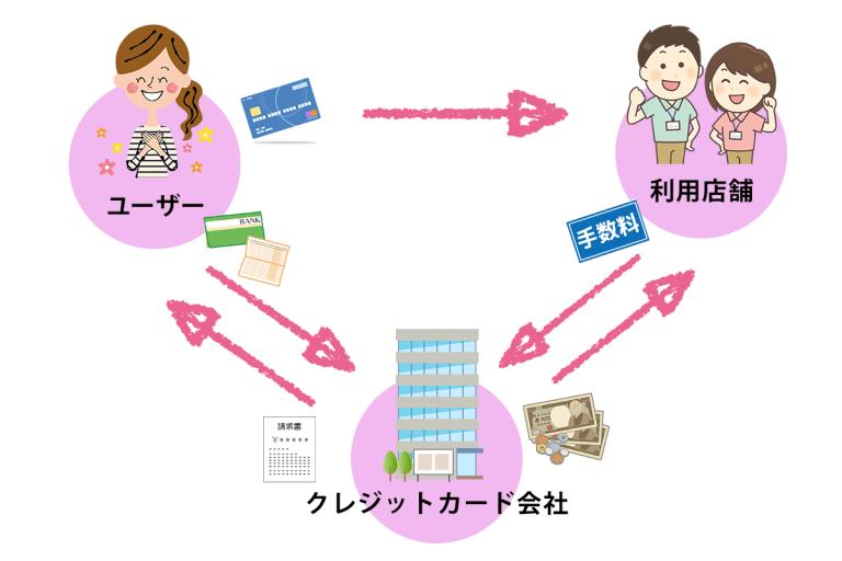 クレジットカード決済の仕組み