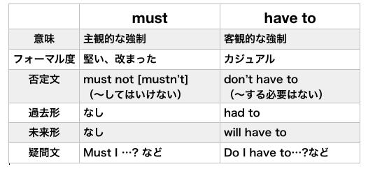 f:id:hibi-writing:20200623153615p:plain