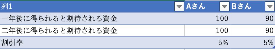 f:id:hibinayamuarudaigakuseinokiroku:20190626185932p:plain