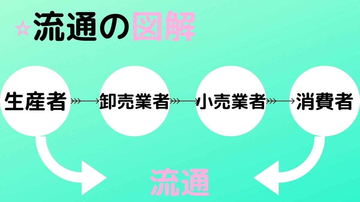 f:id:hibinayamuarudaigakuseinokiroku:20191016224401j:plain
