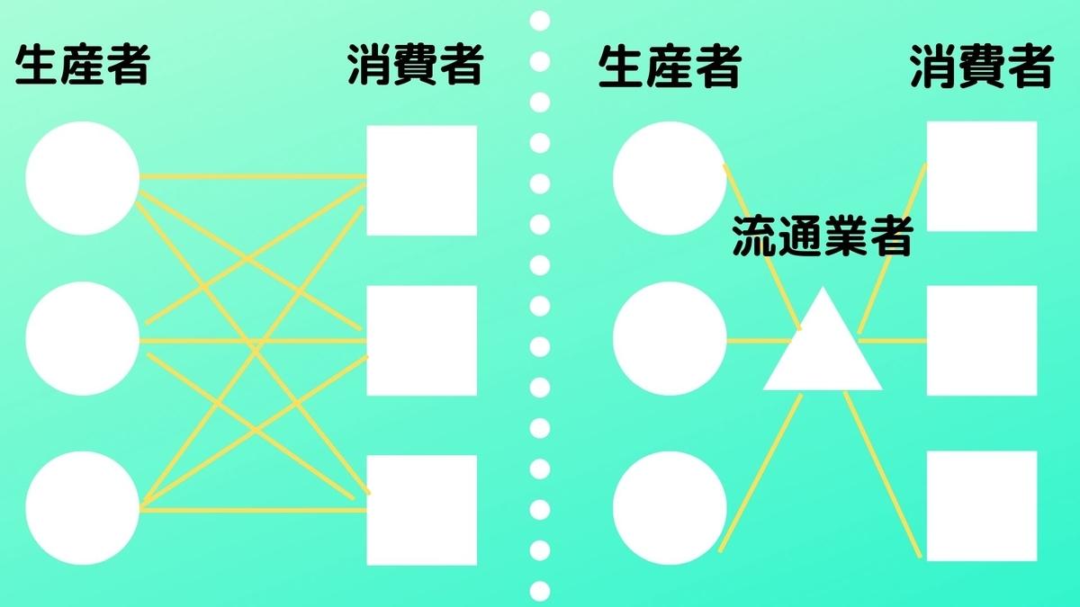 f:id:hibinayamuarudaigakuseinokiroku:20191016231230j:plain