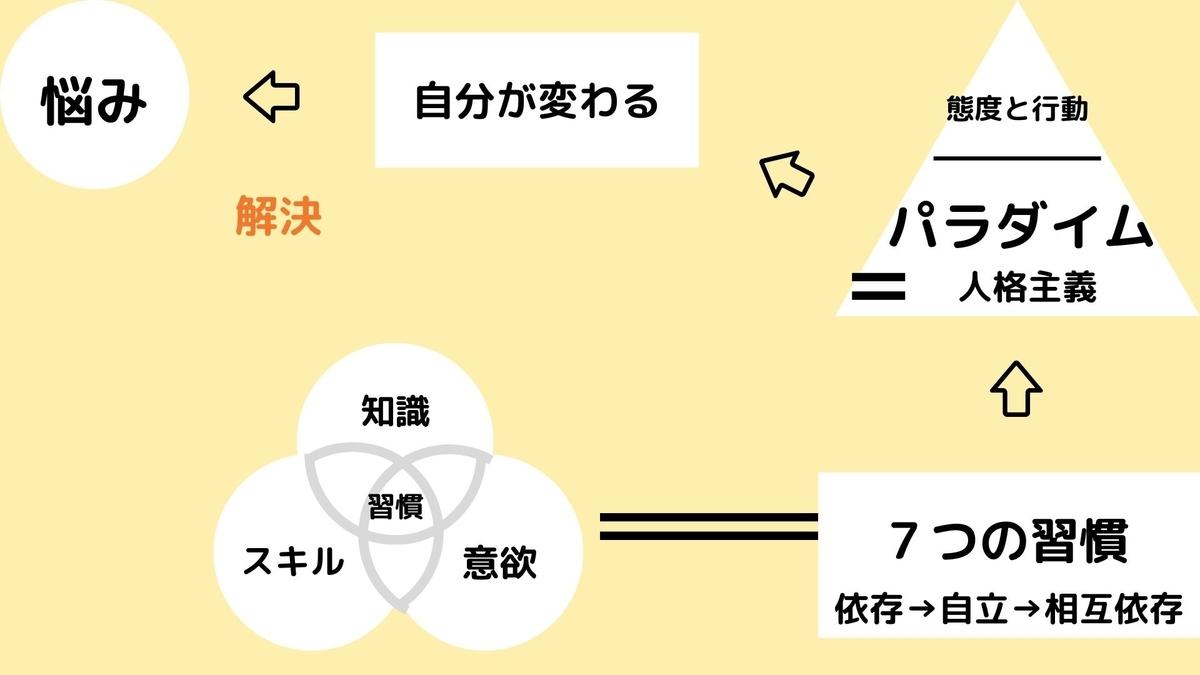 f:id:hibinayamuarudaigakuseinokiroku:20191023093616j:plain