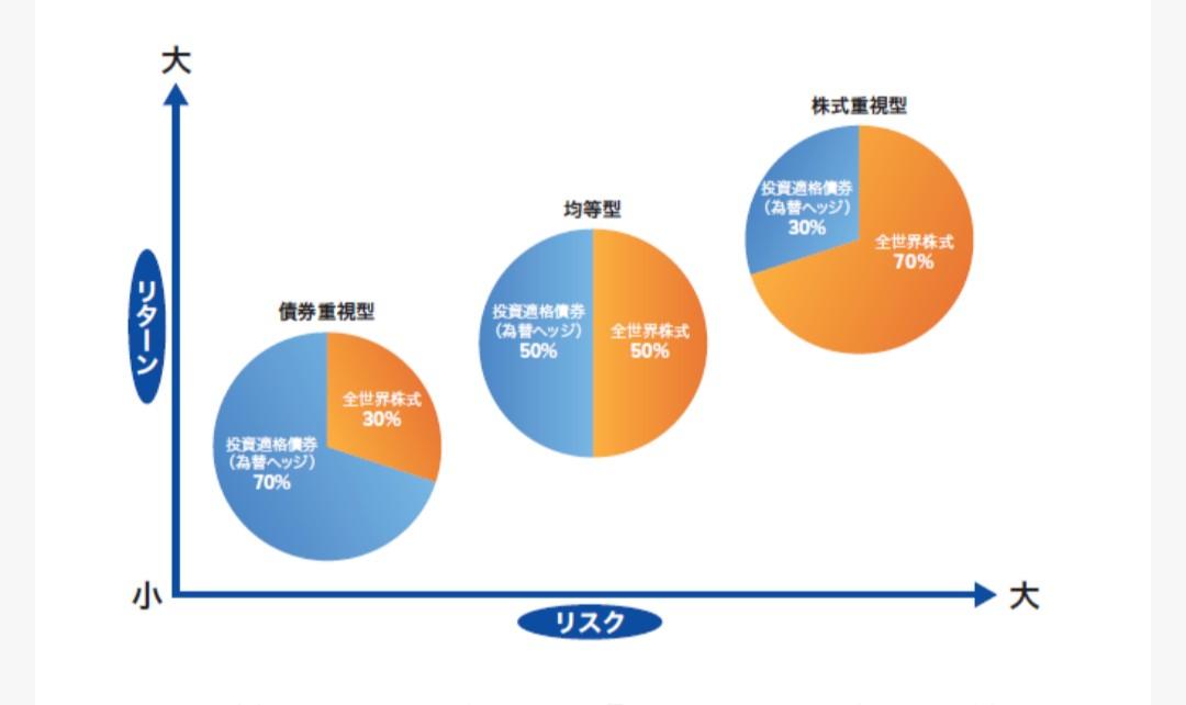 バランスファンドのリスクとリターンを示したグラフ