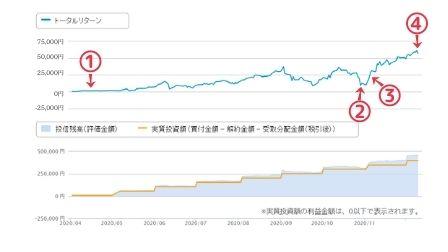 投資信託のチャート