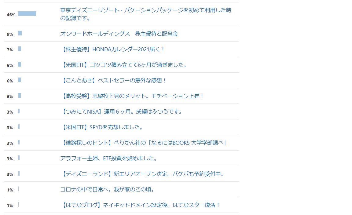 Bingからのアクセス先一覧表