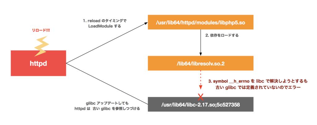 f:id:hiboma:20190201123823p:plain