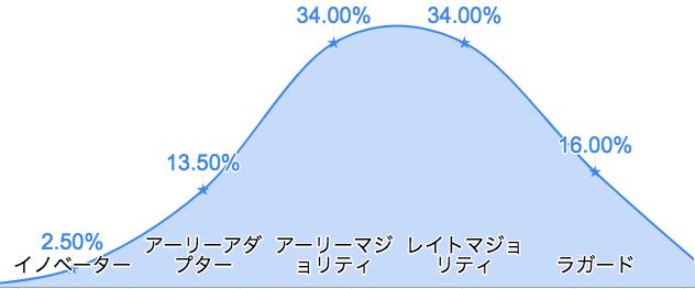 f:id:hideaki_kawahara:20200731115403p:plain