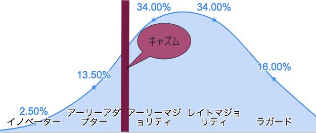 f:id:hideaki_kawahara:20200731123922p:plain