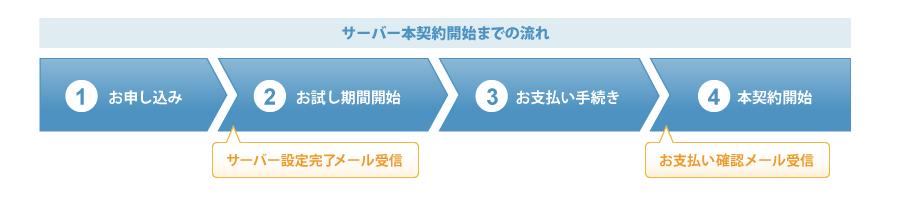 f:id:hideyoshi1537:20190408121508p:plain