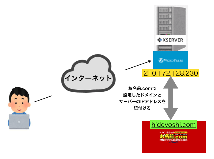 f:id:hideyoshi1537:20190409074926p:plain