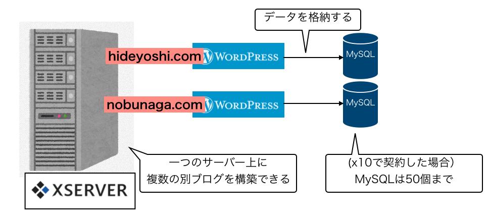 f:id:hideyoshi1537:20190419150534p:plain
