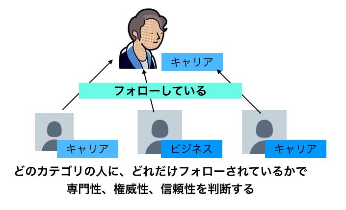 f:id:hideyoshi1537:20190511101811p:plain