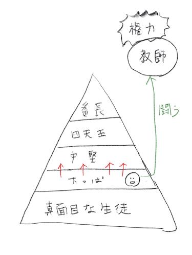 f:id:hideyoshi1537:20190702153129p:plain