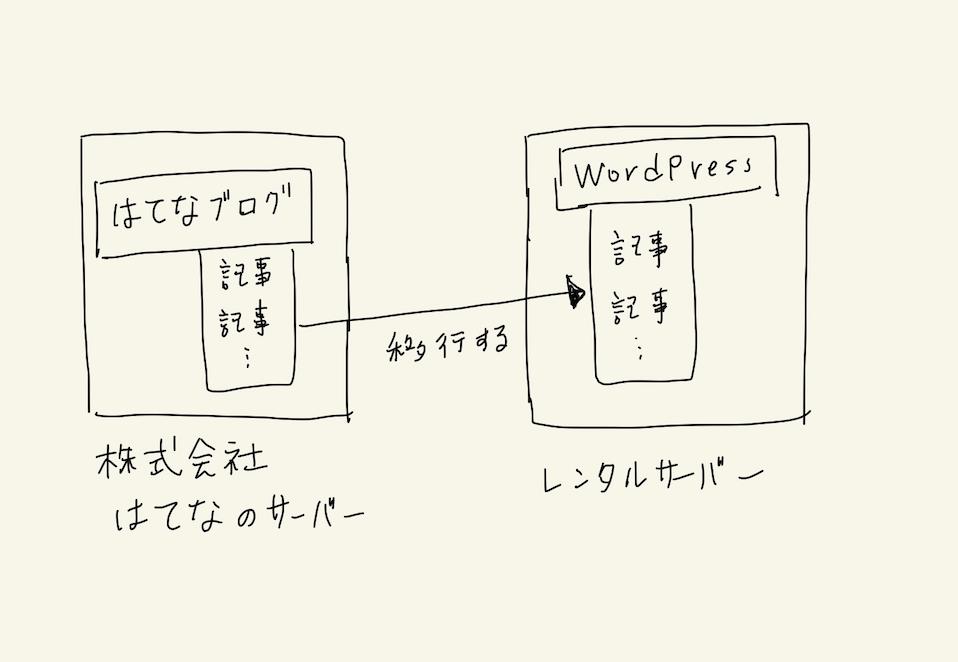 f:id:hideyoshi1537:20200112205849p:plain