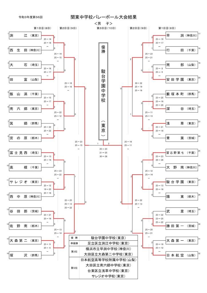 f:id:higashikanamachi_beavers:20210810190854j:image