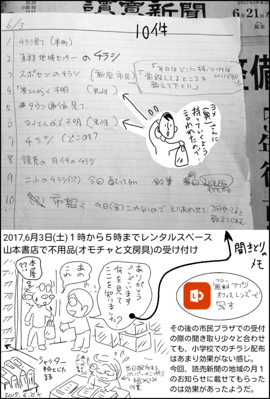 f:id:higasi-kurumeda:20170627112622p:image