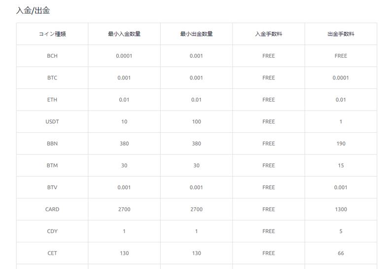 CoinEx_入出金手数料