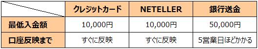 f:id:highlow-australia-binaryoption:20151021113153p:plain