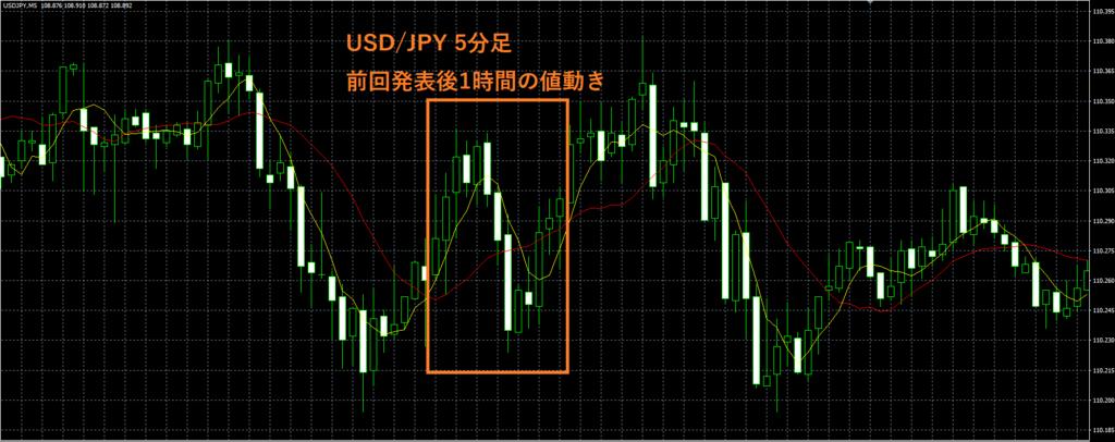 日本・GDP1次速報値