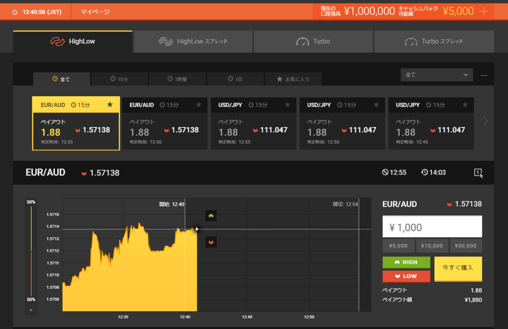 Highlow binary options australia