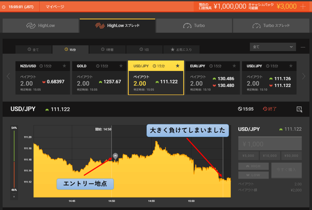 Highlow binary options