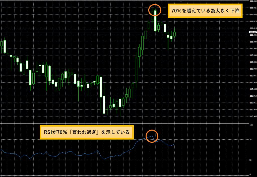 米ドル円相場のチャート