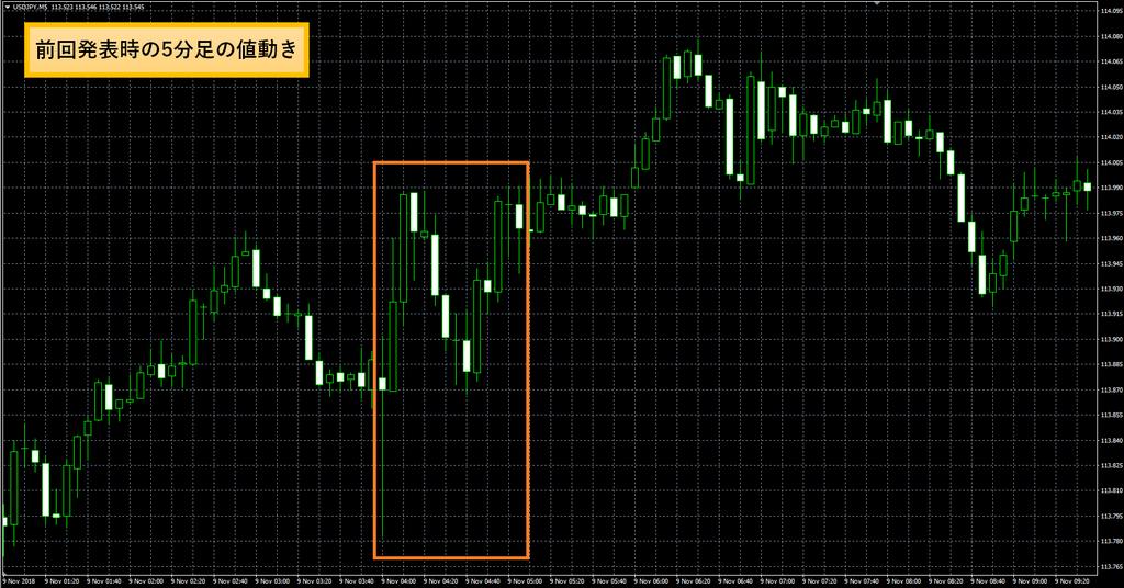 FRB政策金利(FOMC)