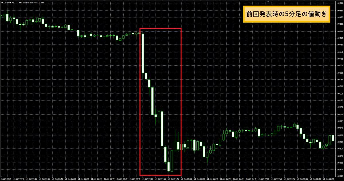 アメリカ・FRB政策金利(FOMC)