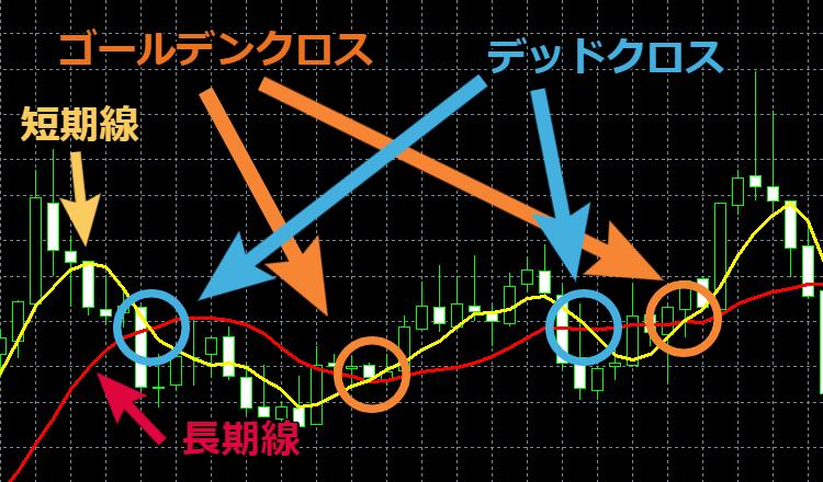 移動平均線とゴールデンクロス・デッドクロス