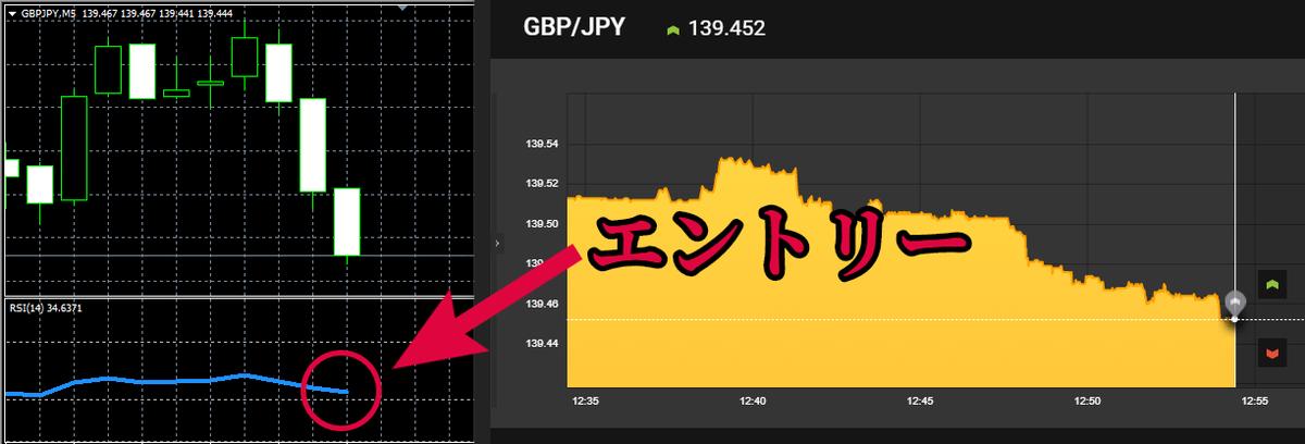 「GBP/JPY」RSIが30%付近まで下がったのでエントリー