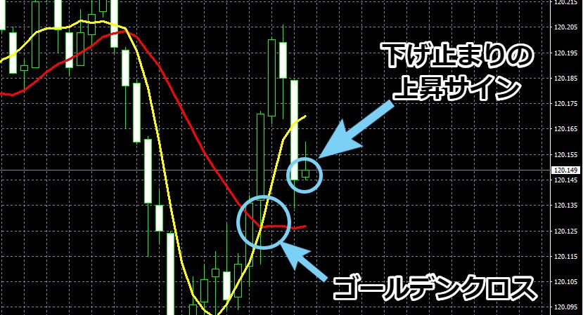 「EUR/JPY」5分足