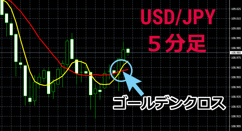 「USD/JPY」5分足。現在ゴールデンクロス